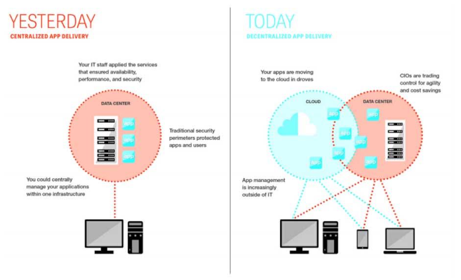 Ilustrasi 1: Evolusi pengiriman aplikasi