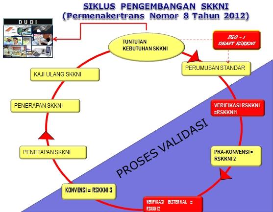 Siklus Pembuatan atau Pengembangan SKKNI