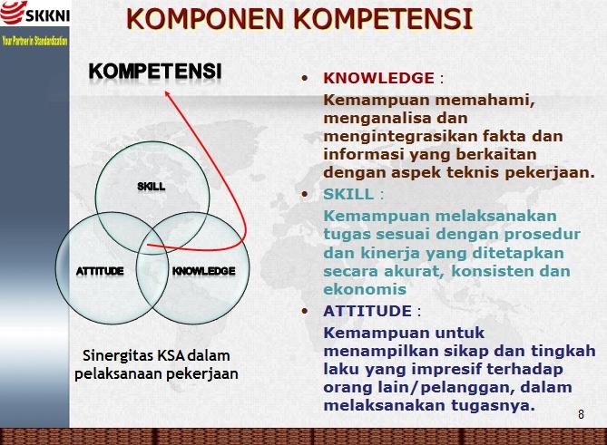 Gambar 5. Komponen Kompetensi