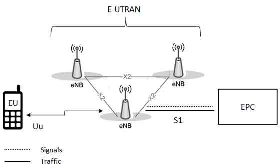 arsitektur jaringan lte