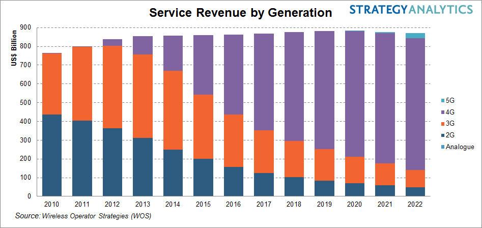 SA-service-revenue-chart