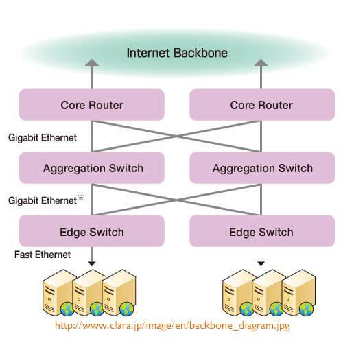 clara_backbone_diagram
