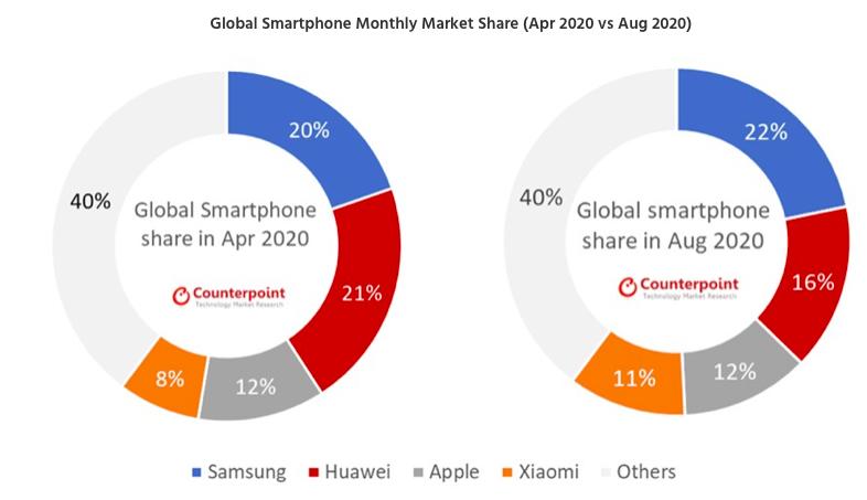 Samsung Salip Huawei