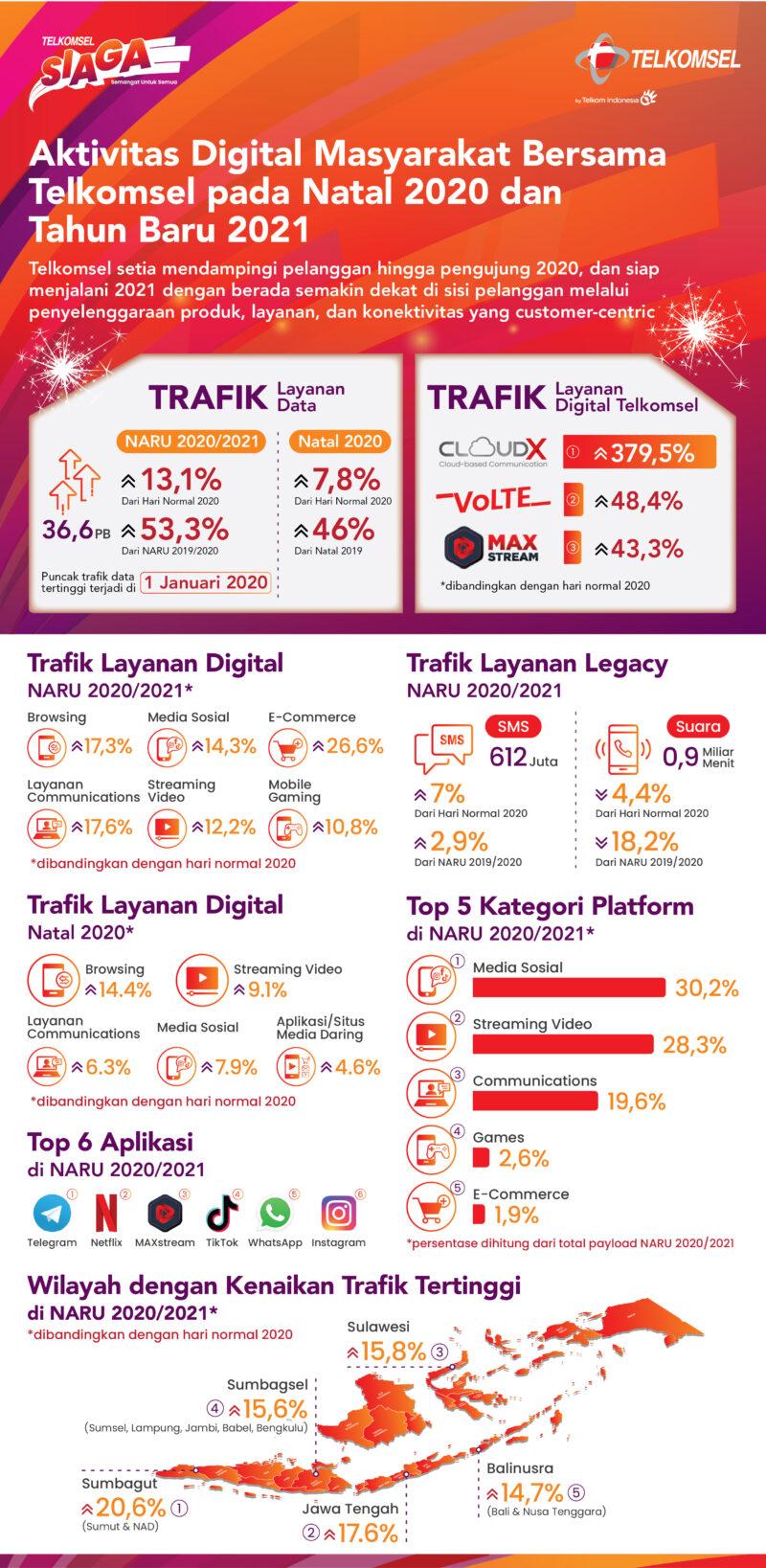 Trafik Layanan Data Telkomsel